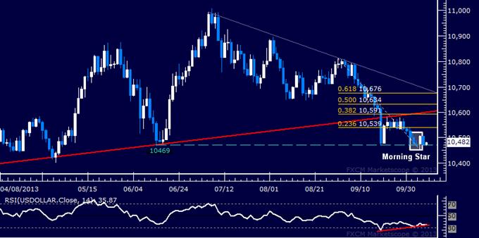US Dollar, SPX 500 Positioning Still Warning of Reversals