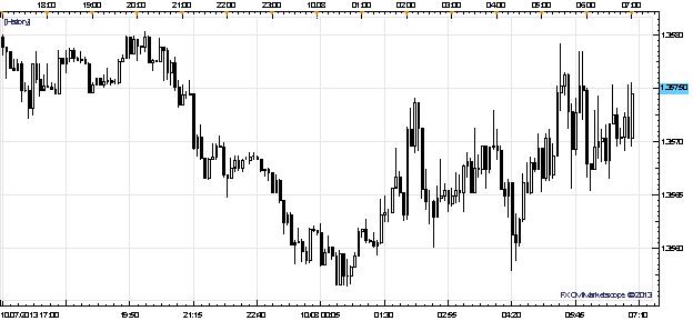 Glitter of Hope of US Budget Deal Sends Dollar Up, 'Risky' FX Higher
