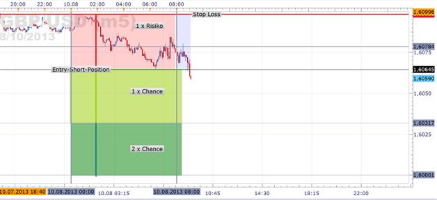 Trades GBPUSD, DAX & Bund