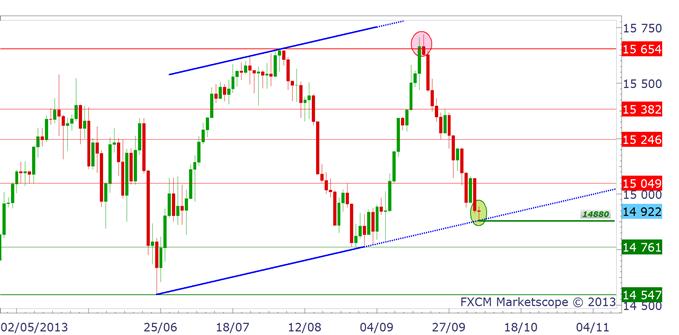 Dow Jones : un point capital est testé