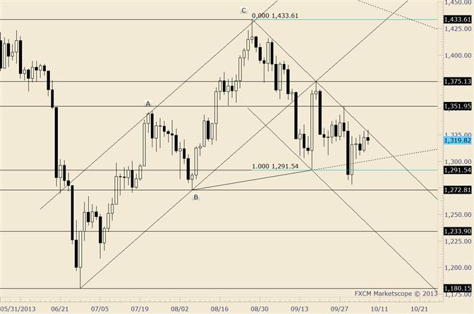 Gold reagiert auf wohldefinierten Trendlinienwiderstand