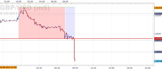 GBP/USD - Werden die ambitionierten Zinsprognosen bestätigt?