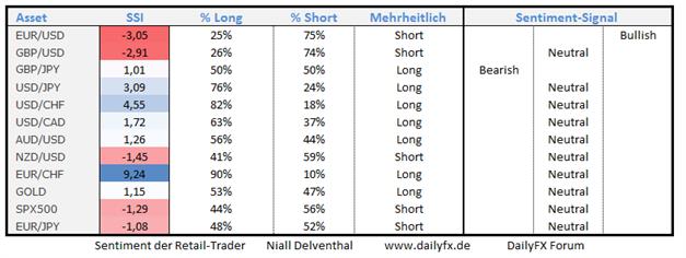 09.10. Antizykliker der Märkte: Trading-Tendenzen aus dem Retail-Sentiment
