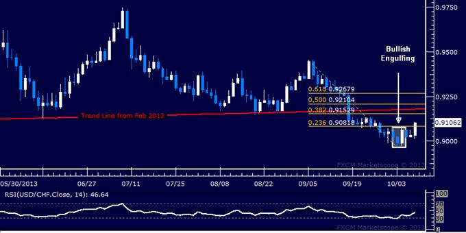 USD/CHF Technical Analysis – Rebound Gains Momentum