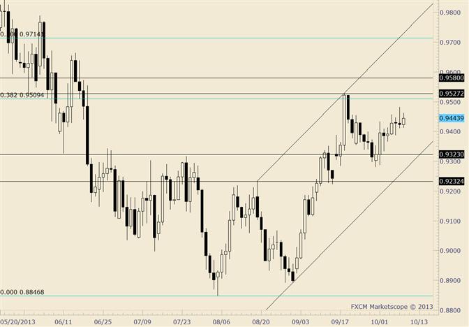 AUD/USD Drift Higher is No Place for a Short Term Bear