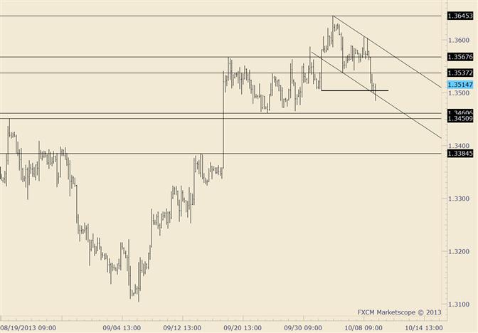 EUR/USD Could Carve Larger Top; 1.3540-1.3570 is Resistance