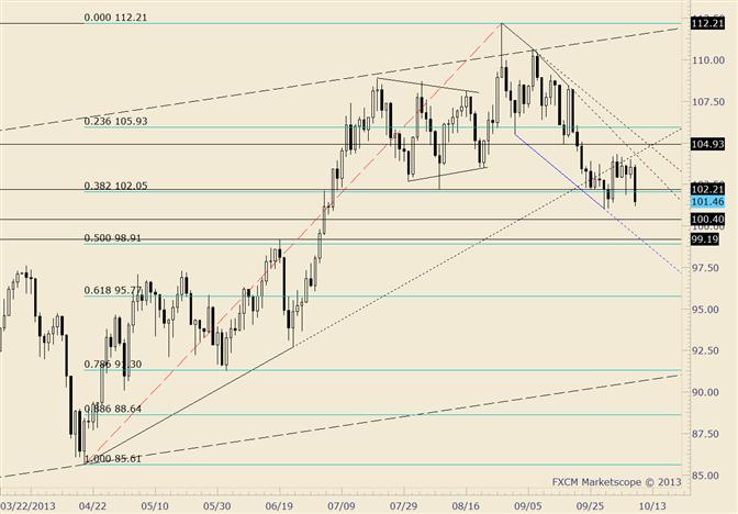 Crude May Find Near Term Bottom Around 99