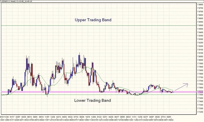 USD/HKD: The Bulletproof Range That Nobody's Trading