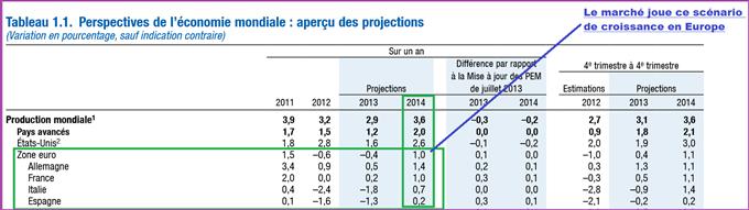 CAC 40 : le marché a choisi la Zone Euro