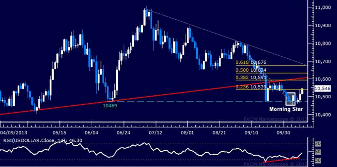 Forex: US Dollar Technische Analyse – Abprall gewinnt an Momentum