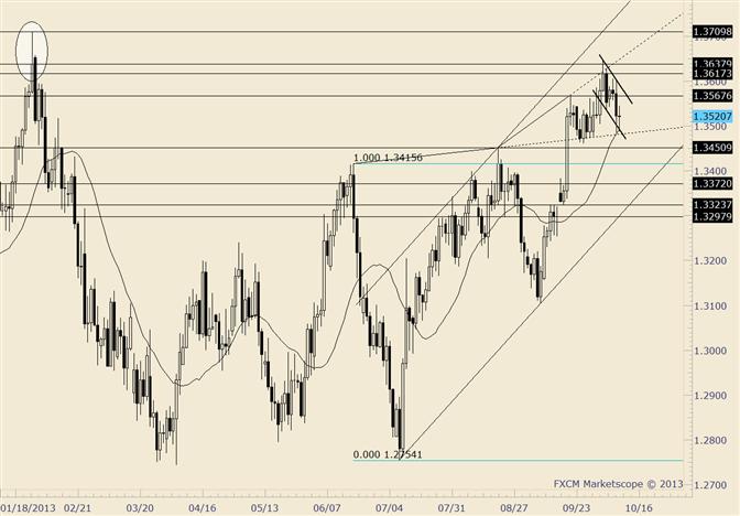EUR/USD eingekeilt in technische Barrieren; Range-Bedingungen