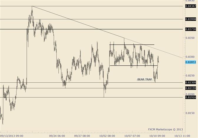 NZD/USD Possible Bear Trap after Break from Tight Range