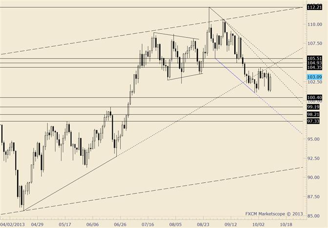 Crude trifft auf Nachfrage, aber 104,35 ist immer noch die Grenze