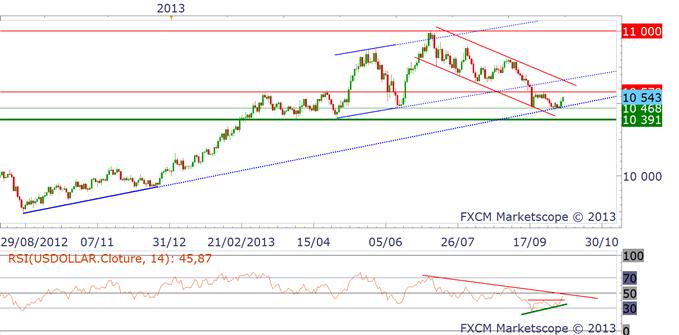 eurusd_10102013_1_body_dollar.png, La paire Euro Dollar a donné un signal de vente limpide