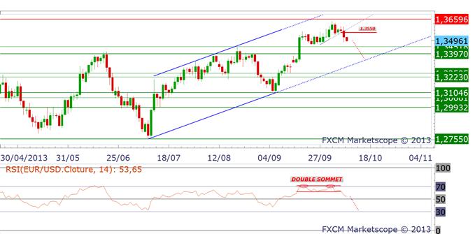 eurusd_10102013_1_body_eurusd.png, La paire Euro Dollar a donné un signal de vente limpide