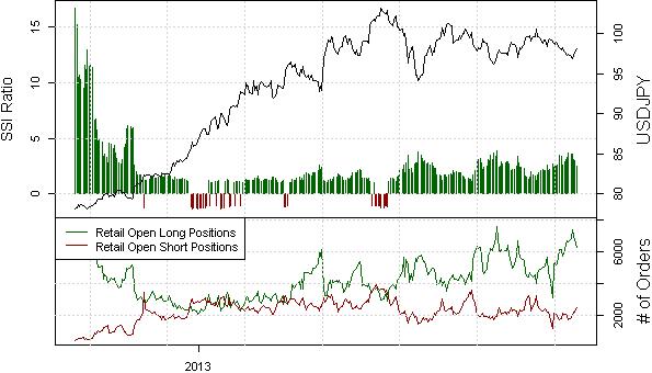 Bullish Dollar Breakout Hinges on Bearish Sentiment Easing