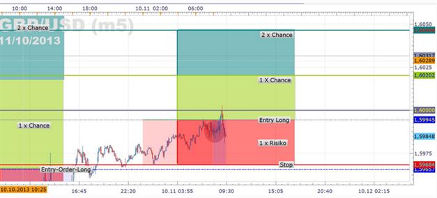 11.11.2013 Trades GBPUSD, DAX & Bund