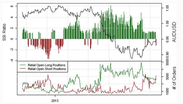 AUDUSD: Long momentan zu favorisieren. Retail Masse taucht mehrheitlich Short.