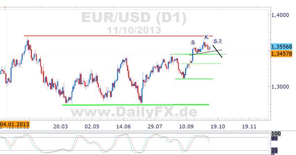 EUR/USD technisch Long, aber kurze scharfe Korrektur denkbar