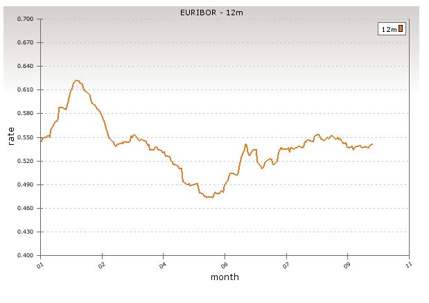 EUR/USD weiterhin kein eindeutiger Trend. Forderungen nach mehr Liquidität im Euroraum werden lauter.