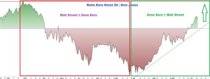 Indices européens : un cycle favorable (qui aura une fin)