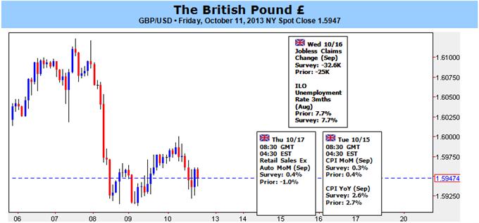Britisches Pfund wird sich aufgrund stärkerer Erholung der U.K. begrenzter Korrektur gegenübersehen