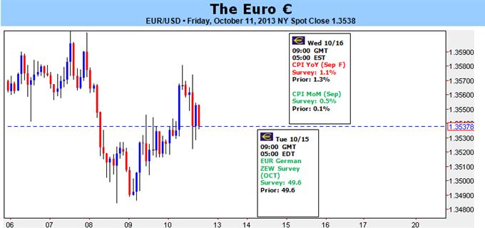 Euro benötigt vor nächster Rallye Anzeichen einer anhaltenden Wirtschaftserholung