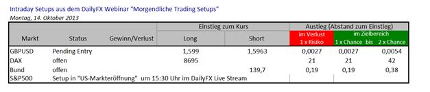14.10.2013 Trades GBPUSD, DAX & Bund