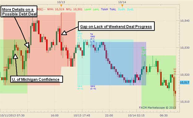 Graphic Rewind: US Dollar Gaps Lower Following a No-Deal Weekend
