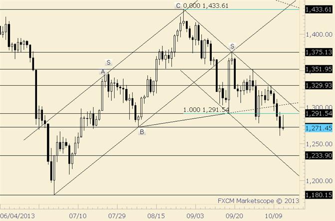 Gold bleibt unter Druck; Risiko von Shorts bewegte sich nach unten auf 1315