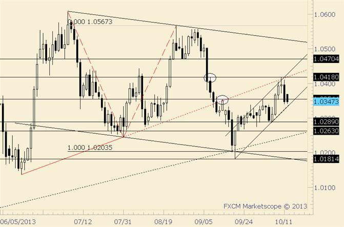 USD/CAD at Trendline Support; Test for Bulls