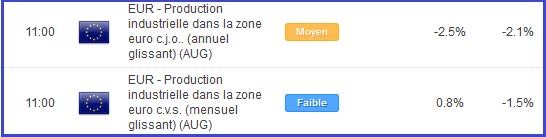 eurodollar_14102013_1_body_calendrier.png, Euro Dollar : accumulation ou distribution sous 1.3650$ ?