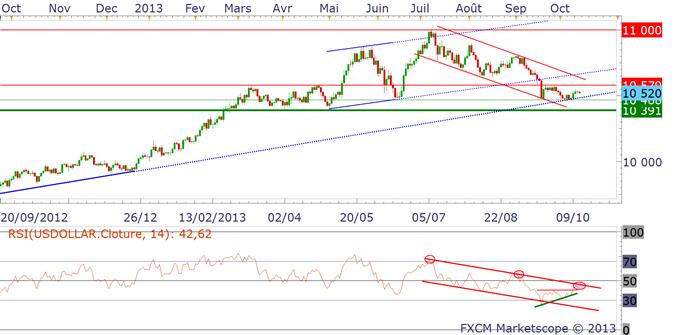 eurodollar_14102013_1_body_dollarindex.png, Euro Dollar : accumulation ou distribution sous 1.3650$ ?