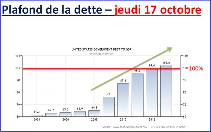 eurodollar_14102013_1_body_plafond.png, Euro Dollar : accumulation ou distribution sous 1.3650$ ?