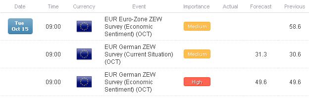 FX Headlines: Europe in Data Spotlight with UK CPI, German ZEW Survey