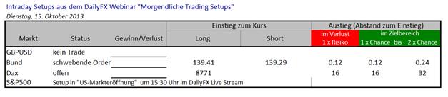 Trading Setups 15.10.2013