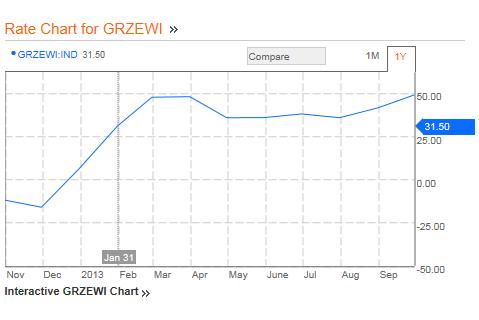 ZEW Konjunkturerwartung in Deutschland besser als erwartet. Höchster Stand seit April 2010.