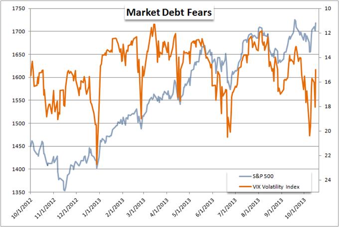 Dollar_and_Equities_Advance_on_Senate_Debt_Deal_body_Picture_6.png, Dollar and Equities Advance on Senate Debt Deal