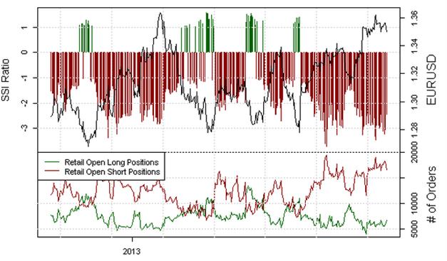 EUR/USD Retail-Crowd: Shorts werden verstärkt abgebaut, wichtiges Top gesetzt?