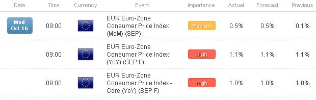 FX Headlines: Euro-Zone CPI, UK Jobs Data Offer Little to Help Euro, Pound