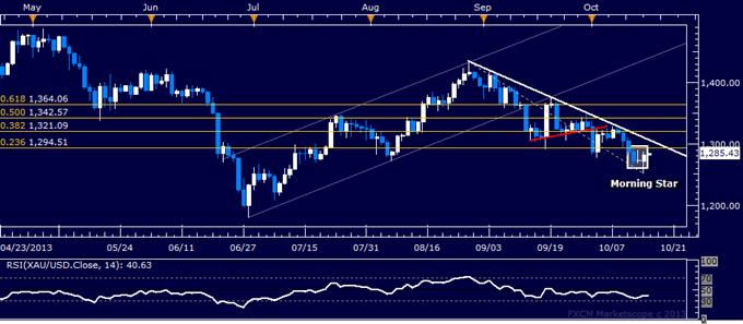 Forex_US_Dollar_Flat_Gold_Hinting_at_Rebound_on_US_Budget_Woes_body_gold.png, US Dollar Flat, Gold Hinting at Rebound on US Budget Woes