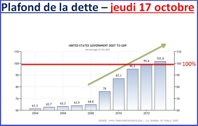 CAC 40 : à l'épreuve du plafond de la dette US (c'est demain)