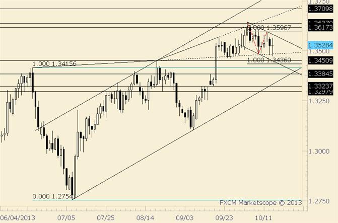 EUR/USD prallt erneut von der Linie ab den Hochs vom Juni und August ab