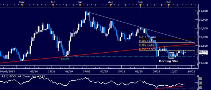 US Dollar Treading Water, SPX 500 Testing September Top
