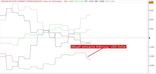 GBP/USD - Deutliches Signal von den Einzelhandelsumsätzen, USD generell heute schwach