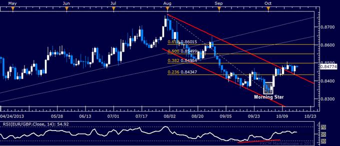 Forex: EUR/GBP Technical Analysis – Key Resistance Sub-0.85