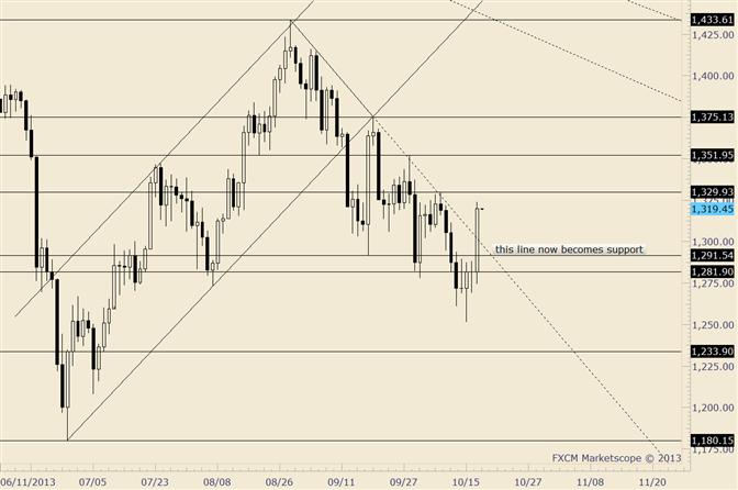 Gold kehrt durch Trendlinie um; Widerstand bei 1330