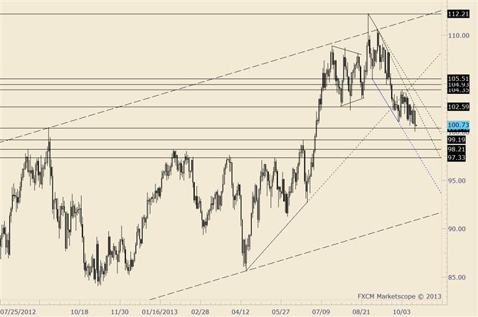 Crude markiert Hoch von 2012 und prallt ab