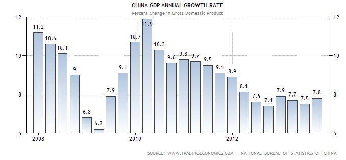 BIP Wachstum in China erfüllt die Erwartungen - Industrieproduktion überrascht positiv - der AUD erreicht neue Höchststände
