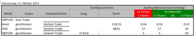 17.11.2013 Trades GBPUSD, DAX & Bund